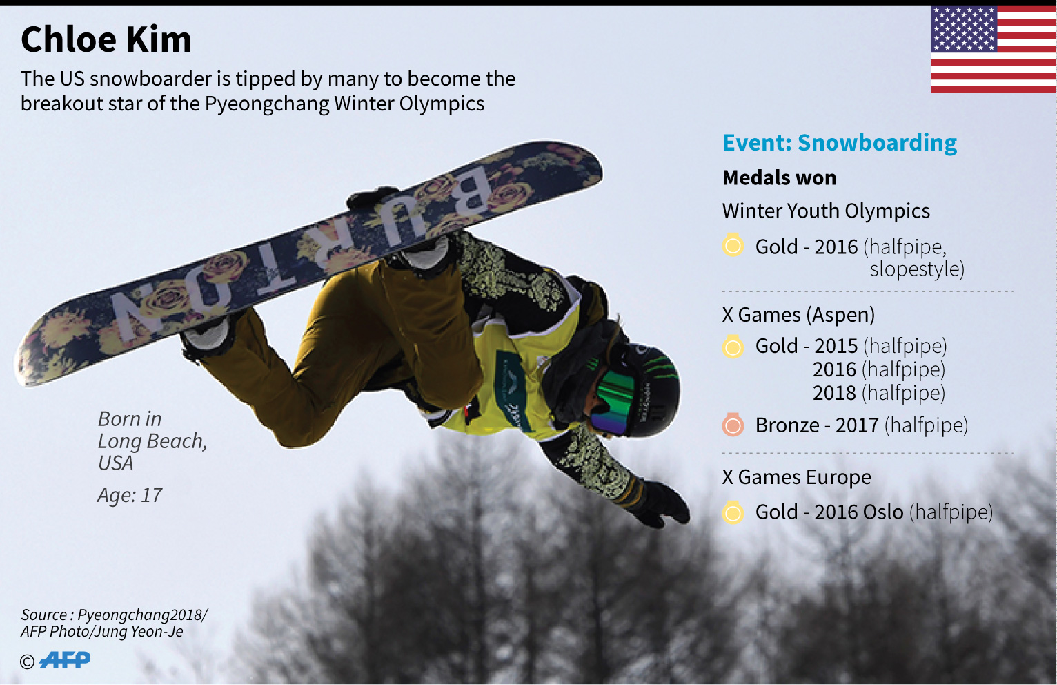 Winter Olympics: Interactive games with AFP | AFP com
